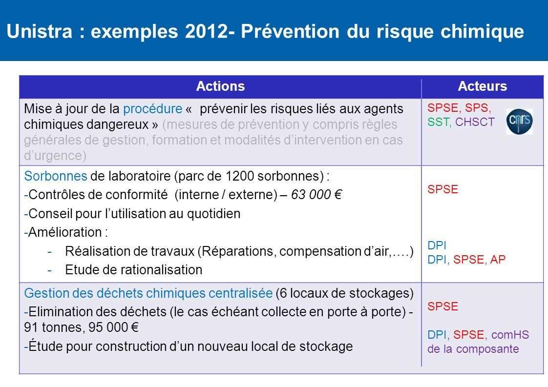 Unistra : exemples 2012- Prévention du risque chimique