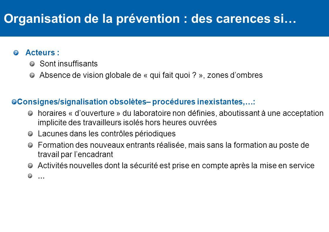 Organisation de la prévention : des carences si… Règlementation