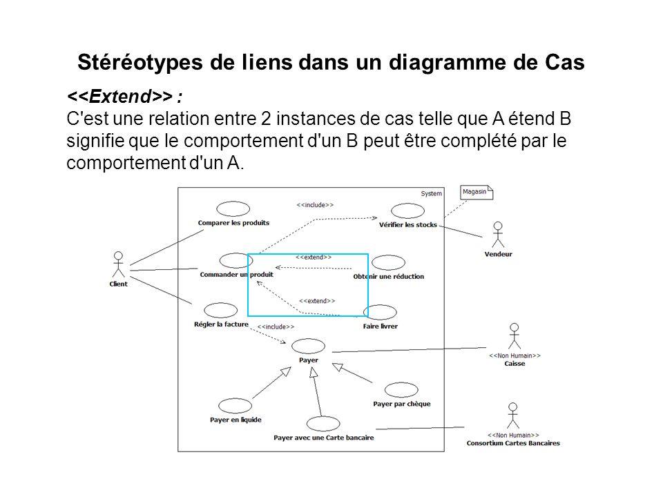 Stéréotypes de liens dans un diagramme de Cas
