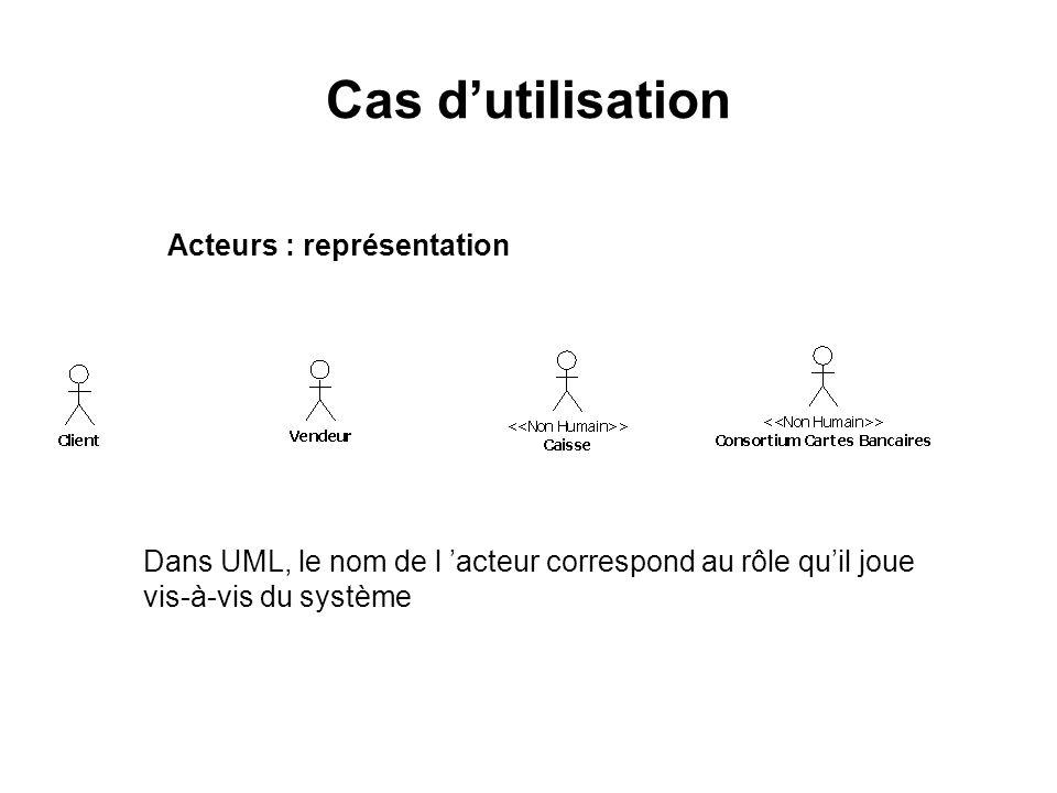 Cas d'utilisation Acteurs : représentation