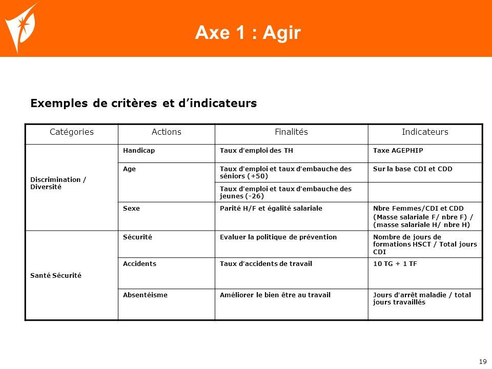 Axe 1 : Agir Exemples de critères et d'indicateurs Catégories Actions