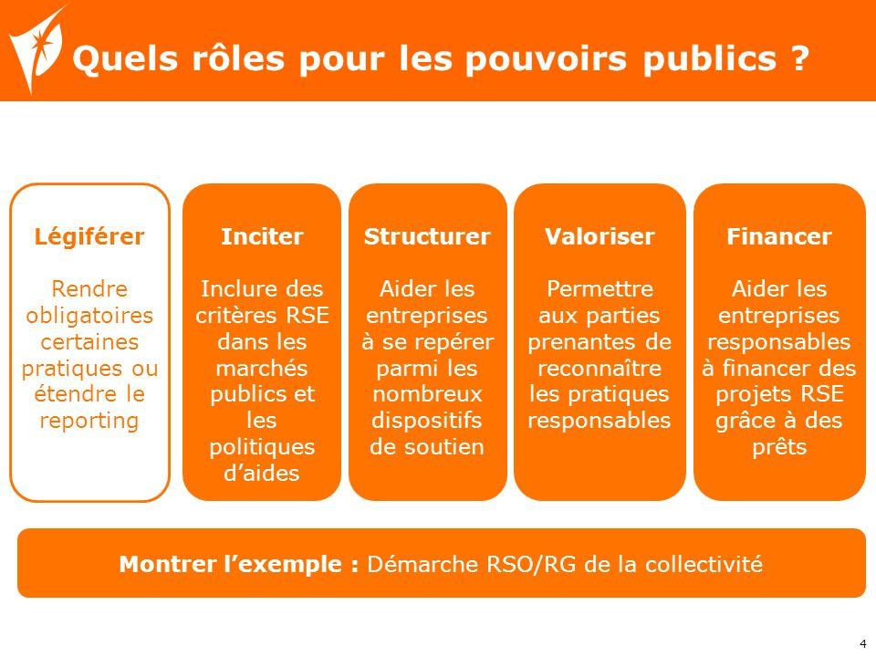 Quels rôles pour les pouvoirs publics