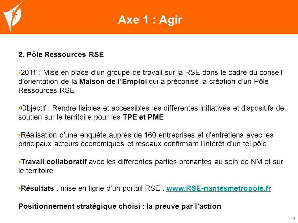 Axe 1 : Agir 2. Pôle Ressources RSE