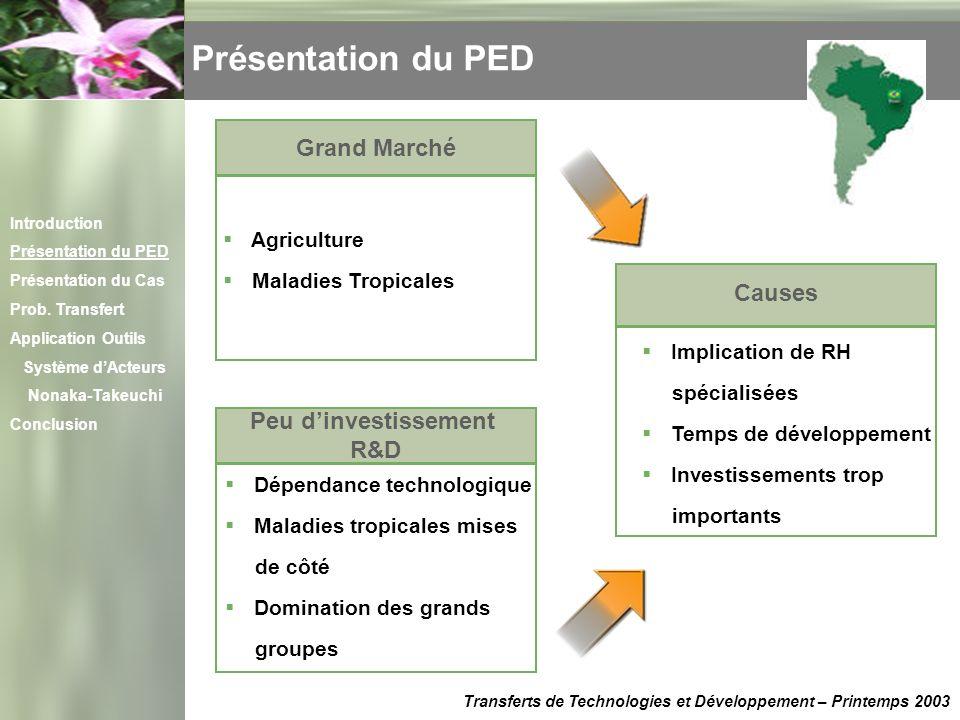 Présentation du PED Grand Marché Causes Peu d'investissement R&D