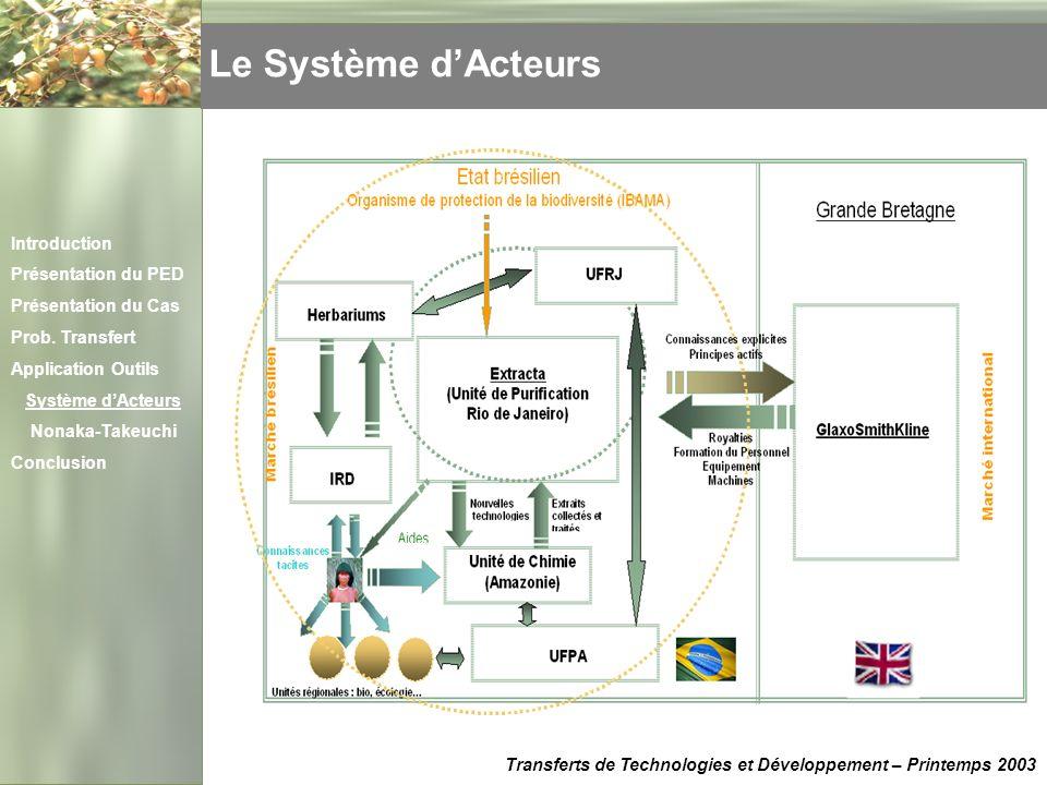Le Système d'Acteurs Introduction Présentation du PED