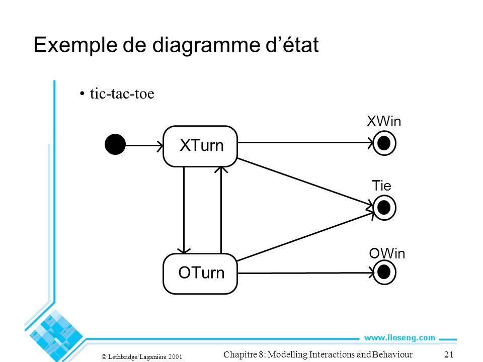 Exemple de diagramme d'état