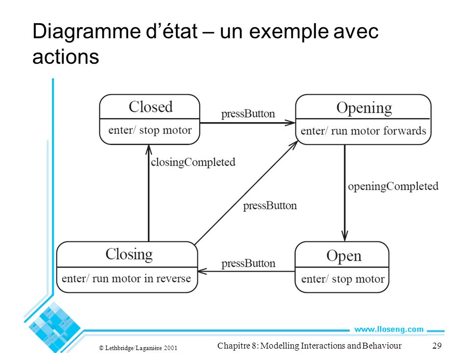 Diagramme d'état – un exemple avec actions