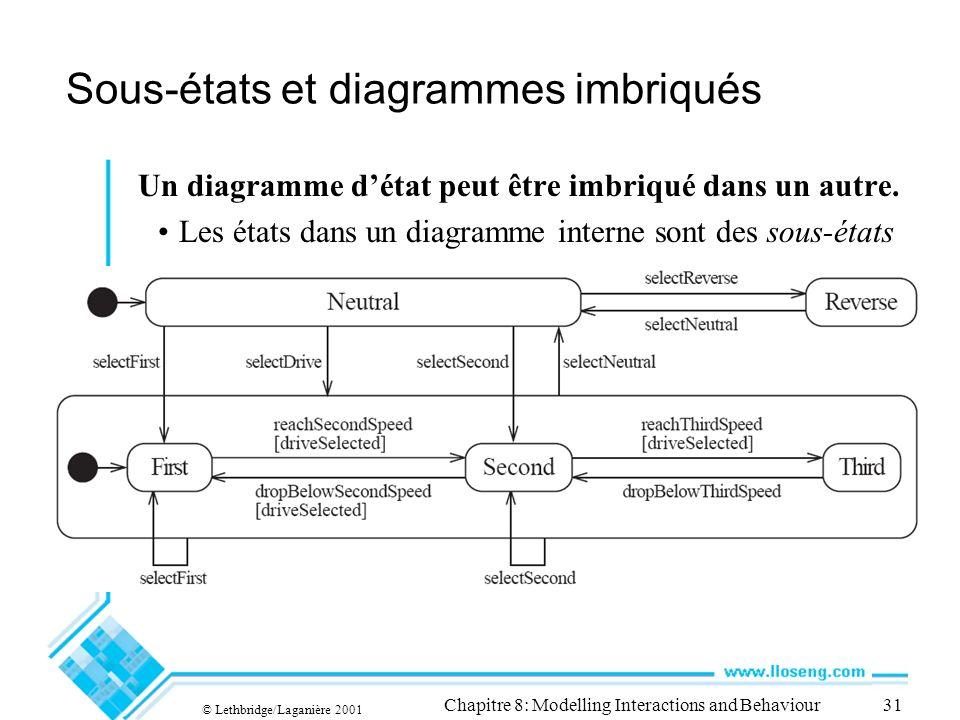 Sous-états et diagrammes imbriqués