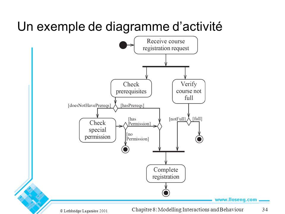Un exemple de diagramme d'activité
