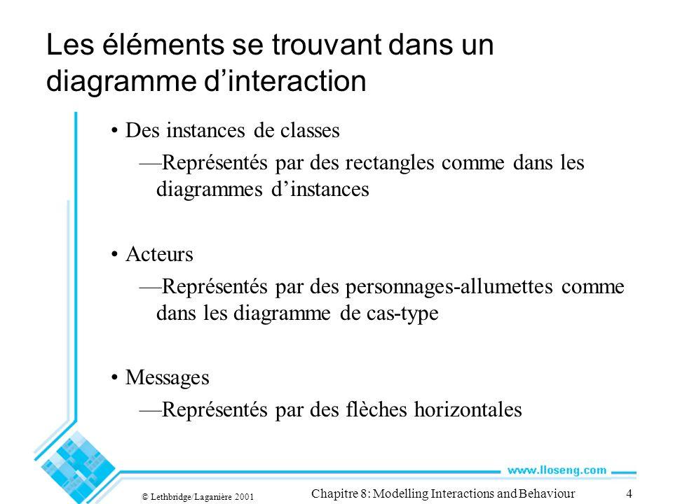 Les éléments se trouvant dans un diagramme d'interaction