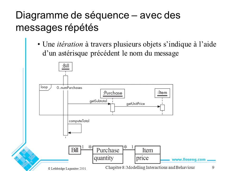 Diagramme de séquence – avec des messages répétés