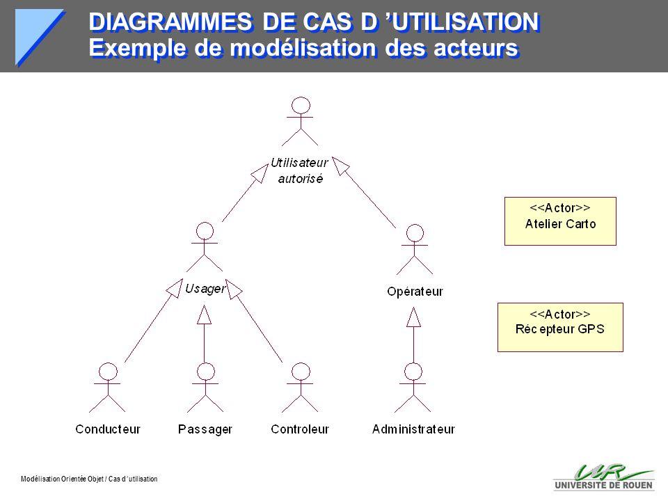 DIAGRAMMES DE CAS D 'UTILISATION Exemple de modélisation des acteurs