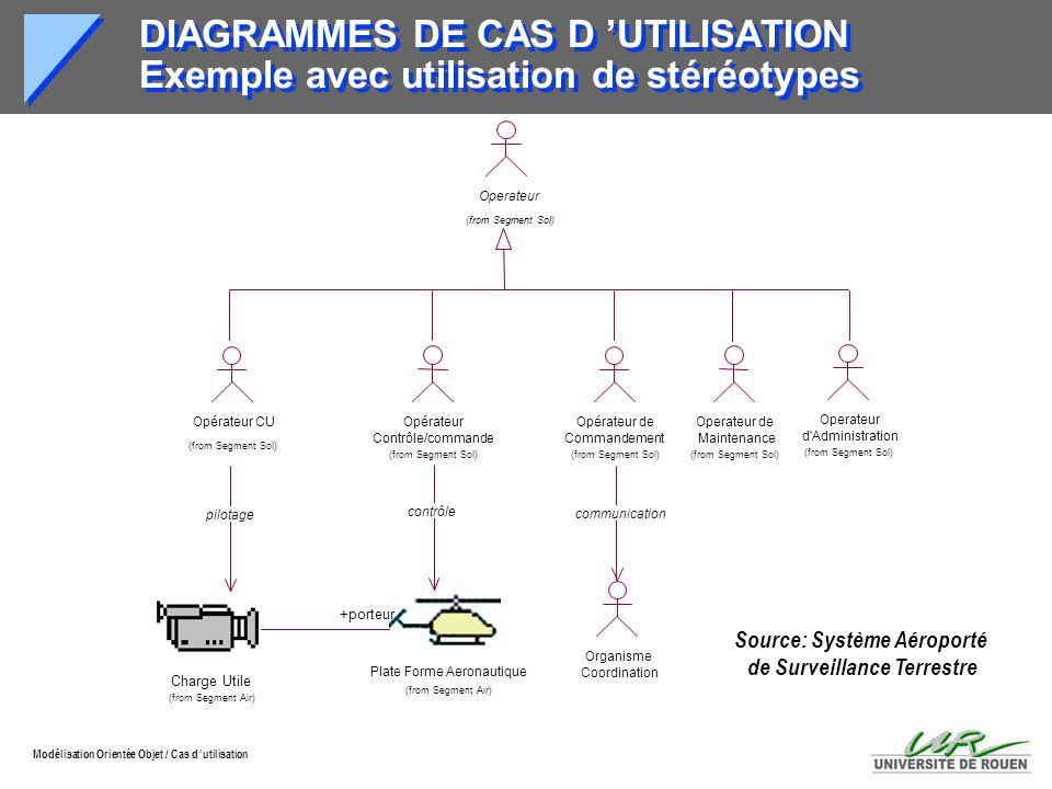Source: Système Aéroporté de Surveillance Terrestre