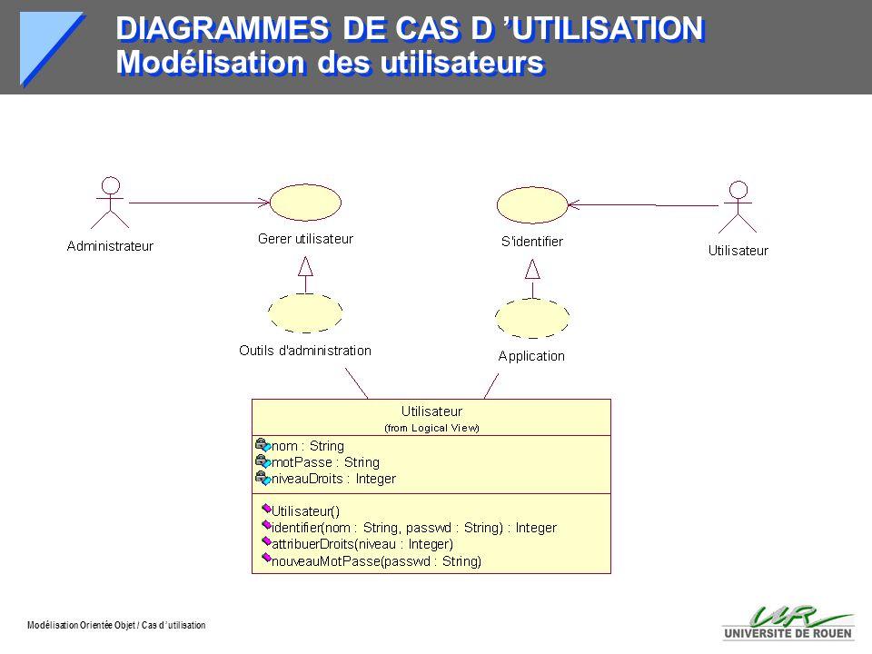 DIAGRAMMES DE CAS D 'UTILISATION Modélisation des utilisateurs
