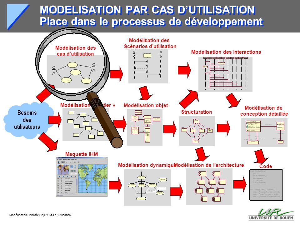 MODELISATION PAR CAS D'UTILISATION Place dans le processus de développement