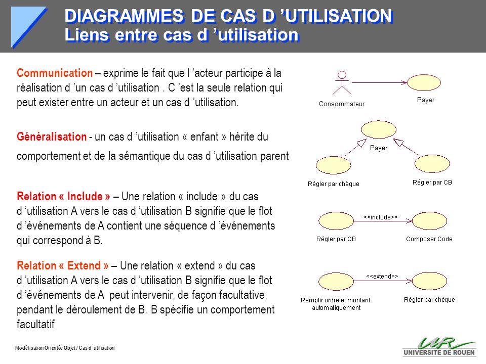 DIAGRAMMES DE CAS D 'UTILISATION Liens entre cas d 'utilisation