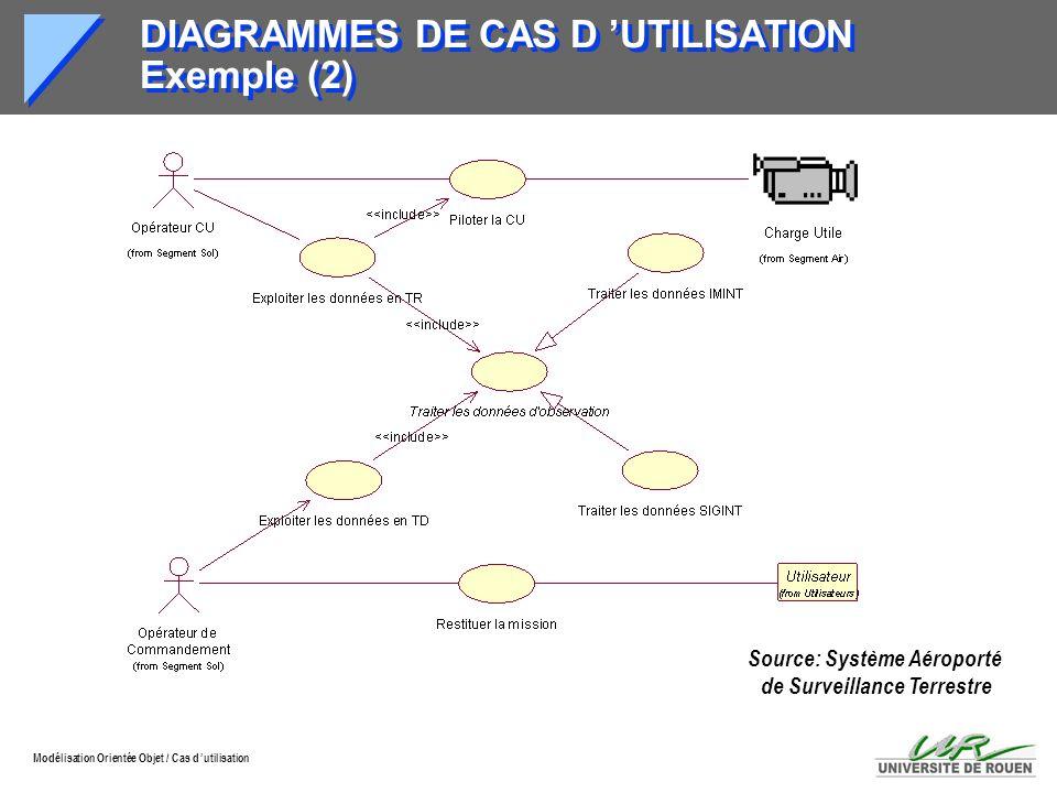DIAGRAMMES DE CAS D 'UTILISATION Exemple (2)