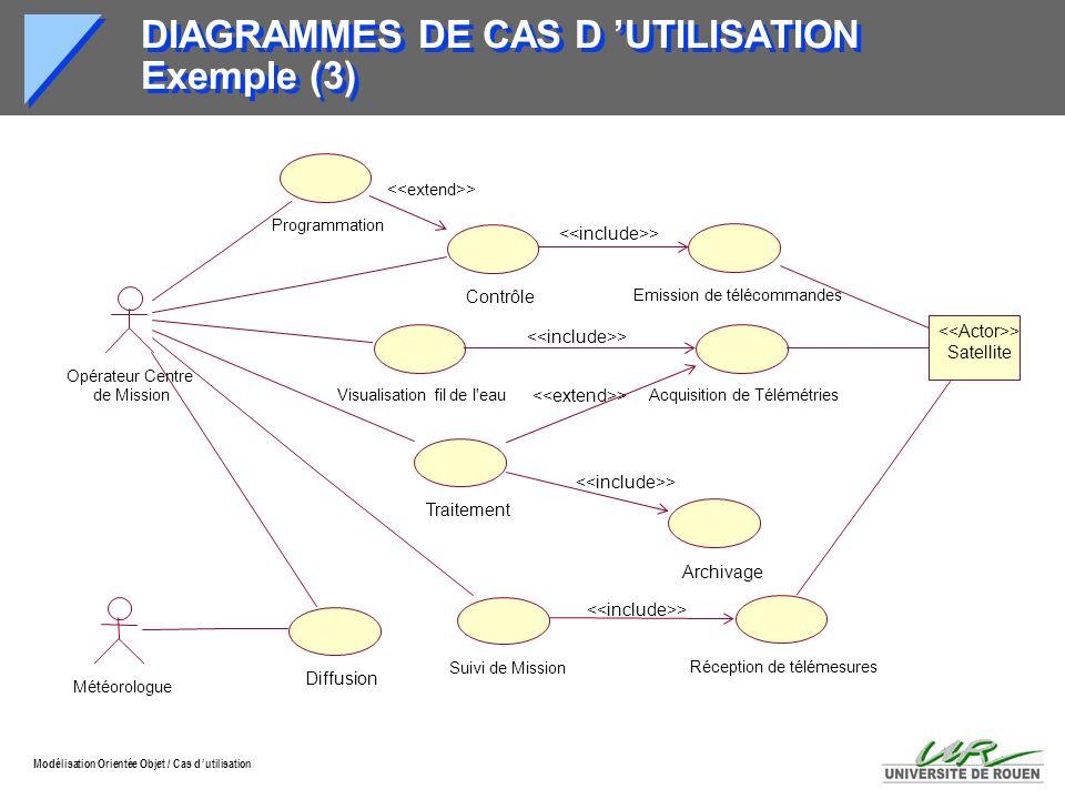 DIAGRAMMES DE CAS D 'UTILISATION Exemple (3)