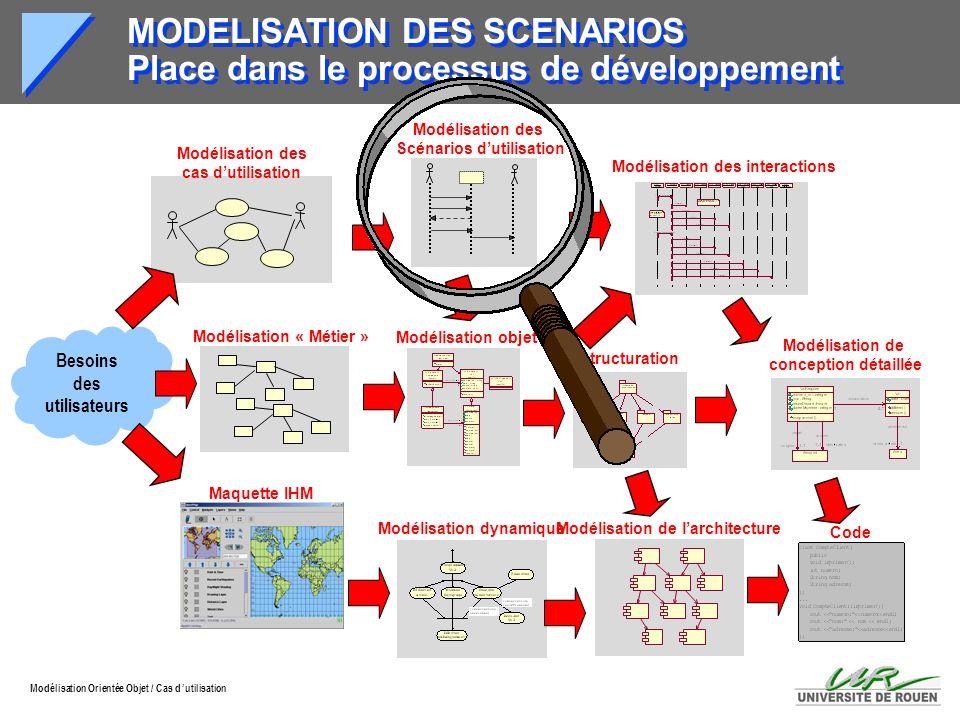 MODELISATION DES SCENARIOS Place dans le processus de développement