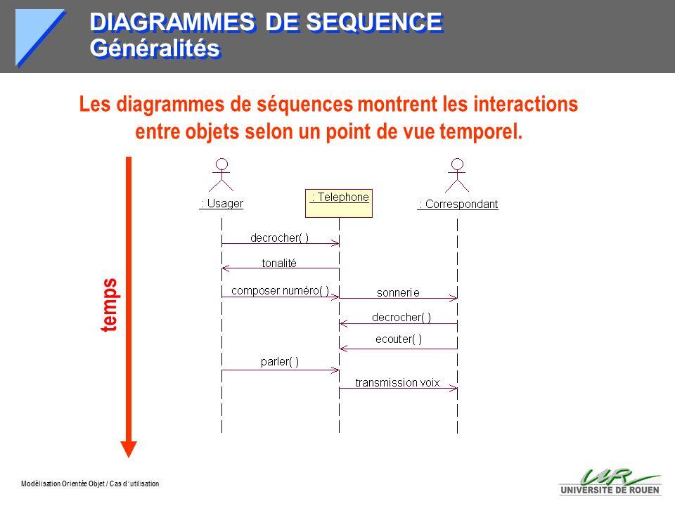 DIAGRAMMES DE SEQUENCE Généralités
