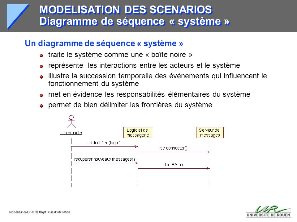 MODELISATION DES SCENARIOS Diagramme de séquence « système »