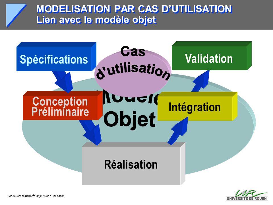 MODELISATION PAR CAS D'UTILISATION Lien avec le modèle objet