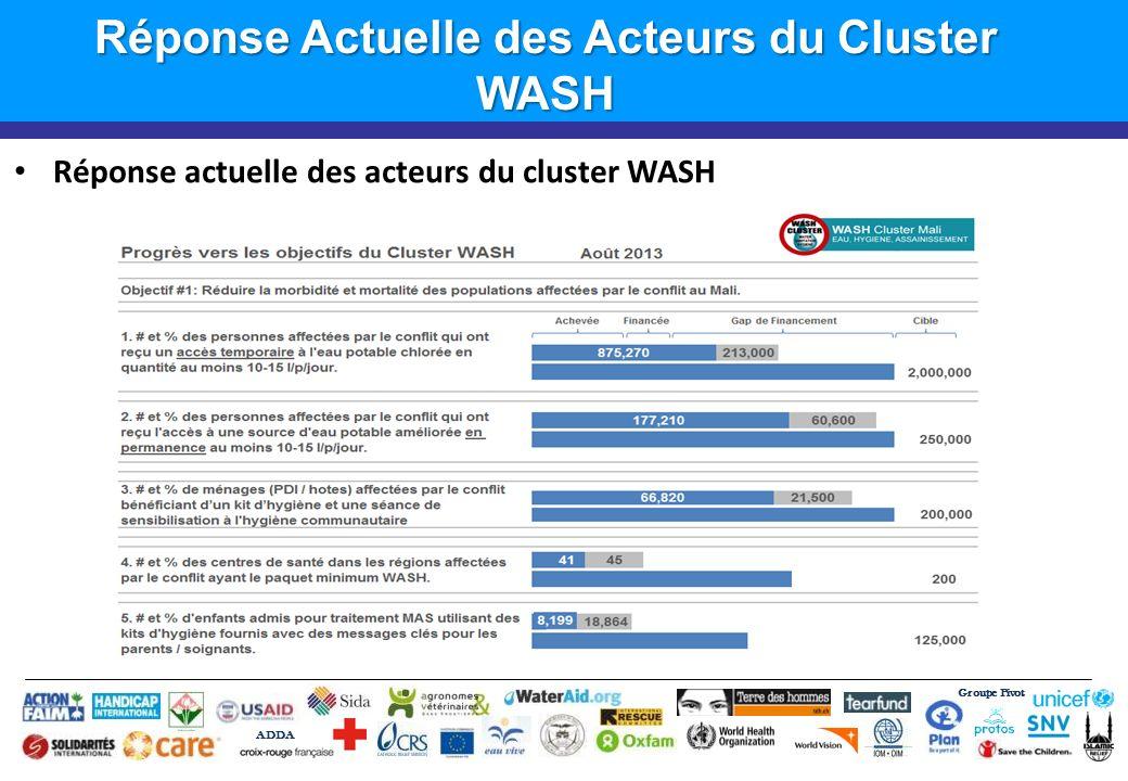 Réponse Actuelle des Acteurs du Cluster WASH