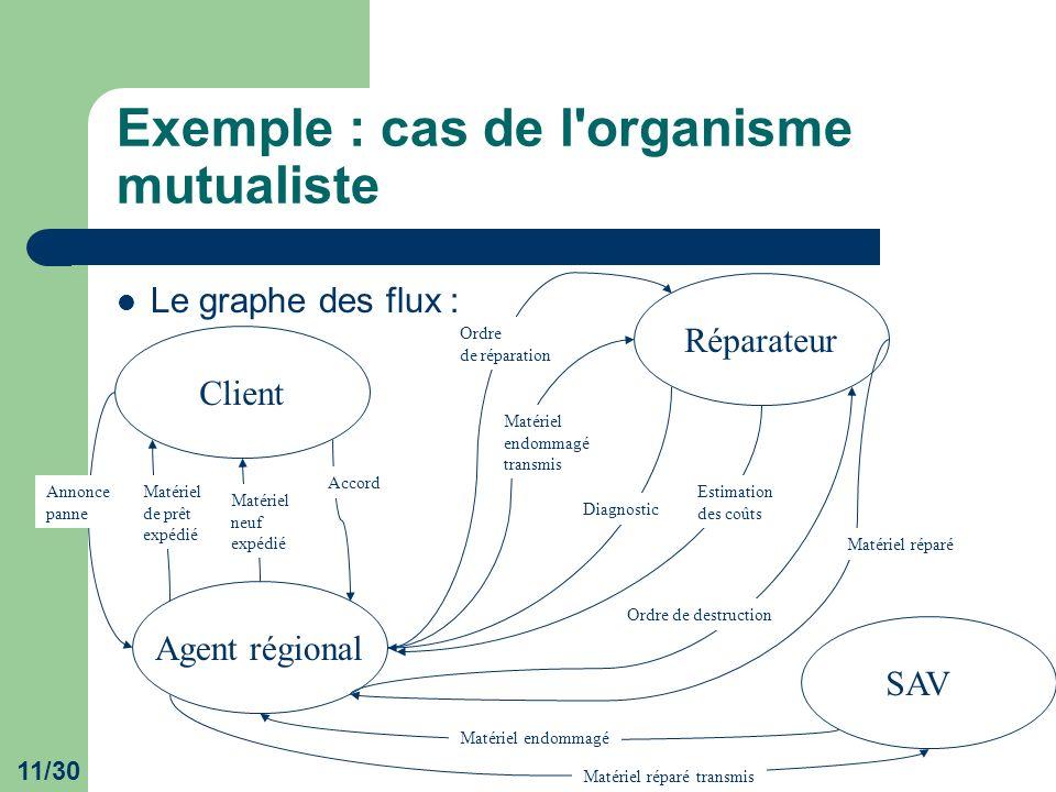 Exemple : cas de l organisme mutualiste