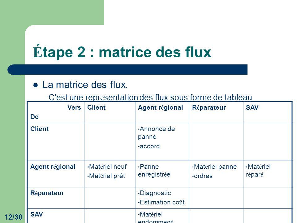 Étape 2 : matrice des flux