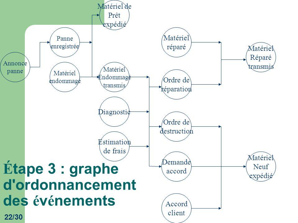 Étape 3 : graphe d ordonnancement des événements