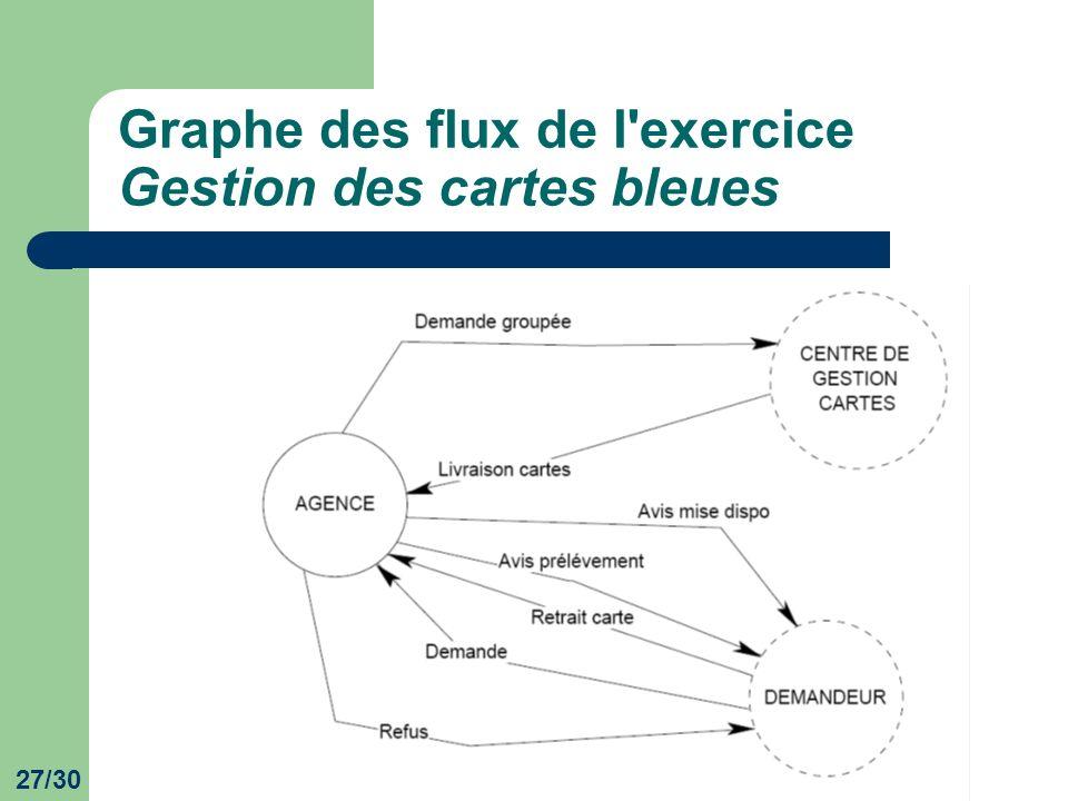 Graphe des flux de l exercice Gestion des cartes bleues