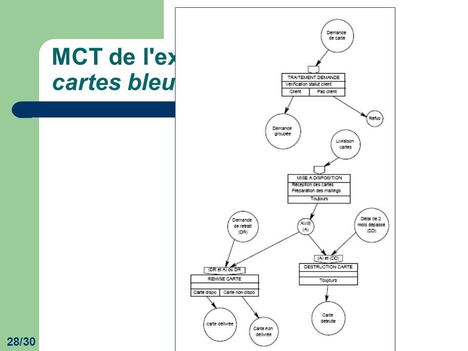 MCT de l exercice Gestion des cartes bleues