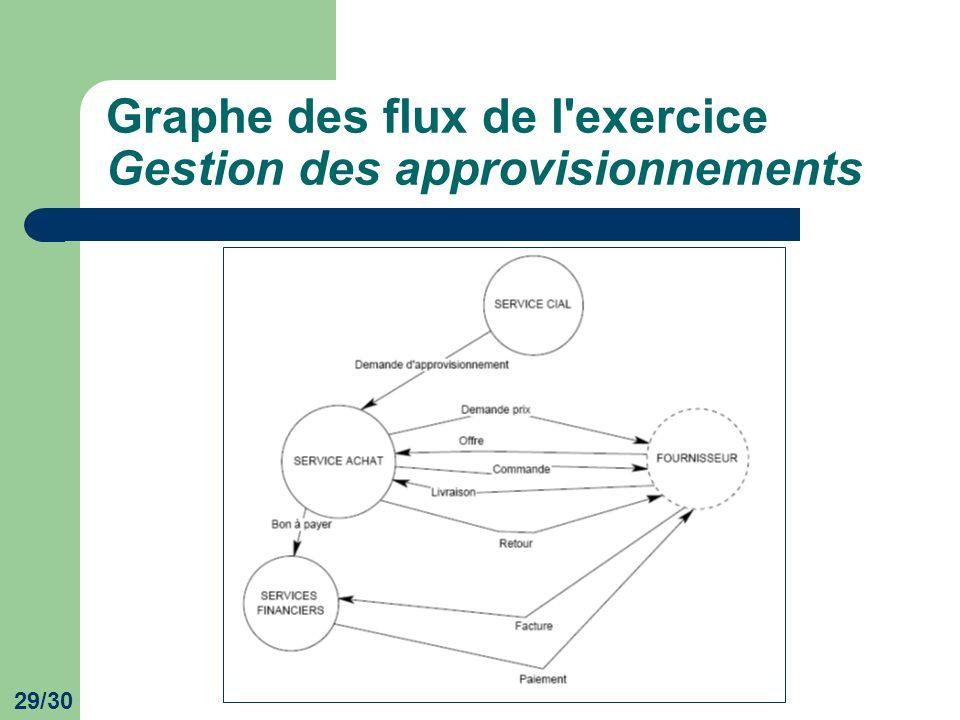 Graphe des flux de l exercice Gestion des approvisionnements