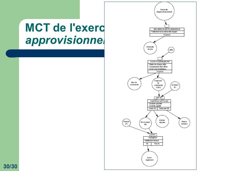 MCT de l exercice Gestion des approvisionnements