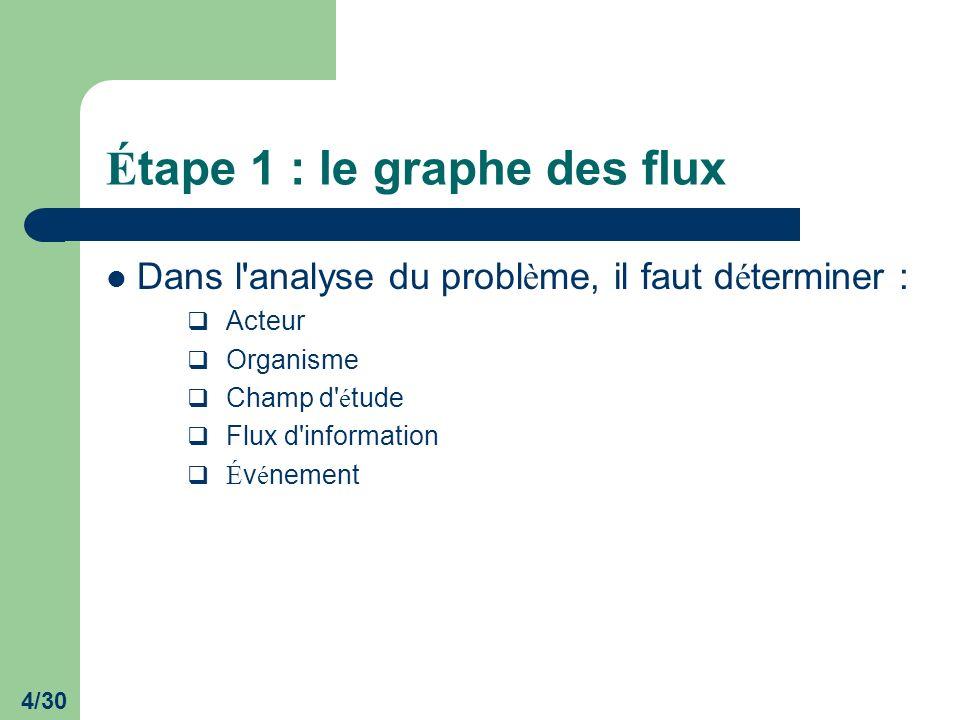Étape 1 : le graphe des flux