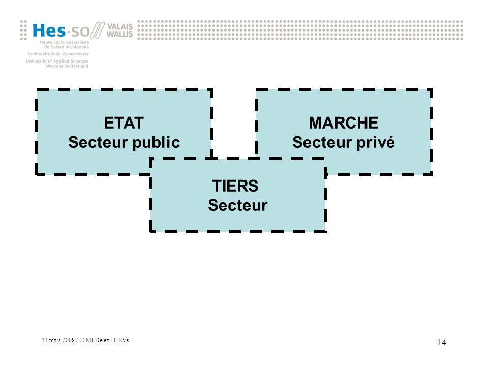 ETAT Secteur public MARCHE Secteur privé TIERS Secteur