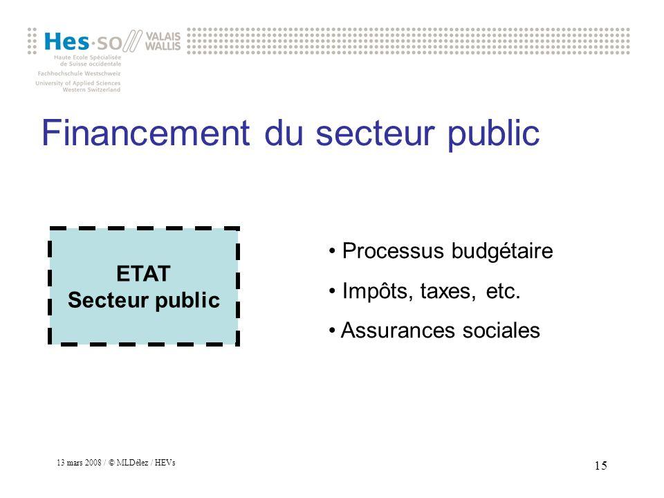 Financement du secteur public