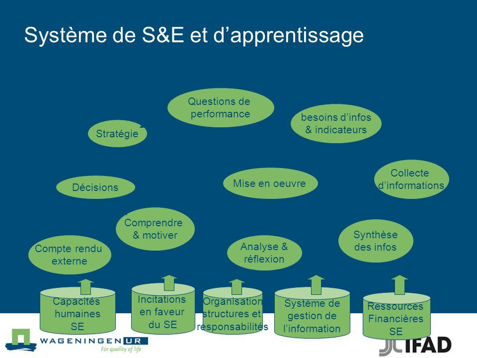 Système de S&E et d'apprentissage