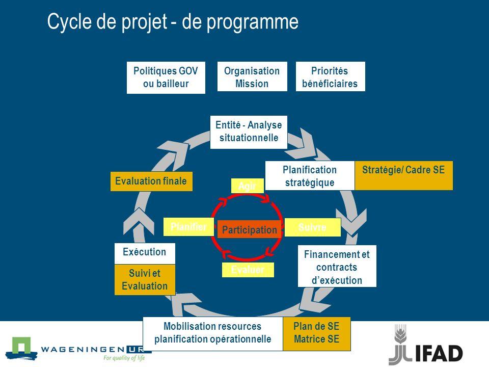 Cycle de projet - de programme
