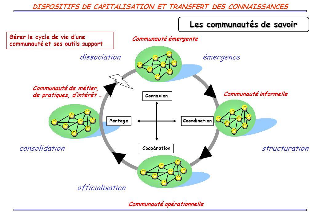 Les communautés de savoir