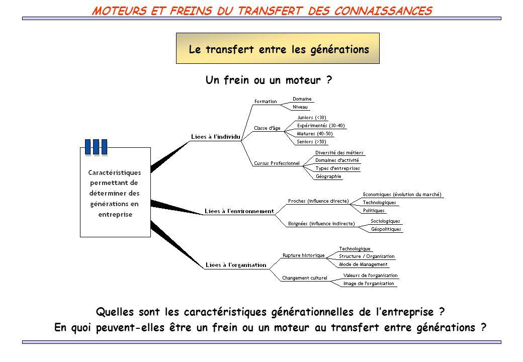 MOTEURS ET FREINS DU TRANSFERT DES CONNAISSANCES