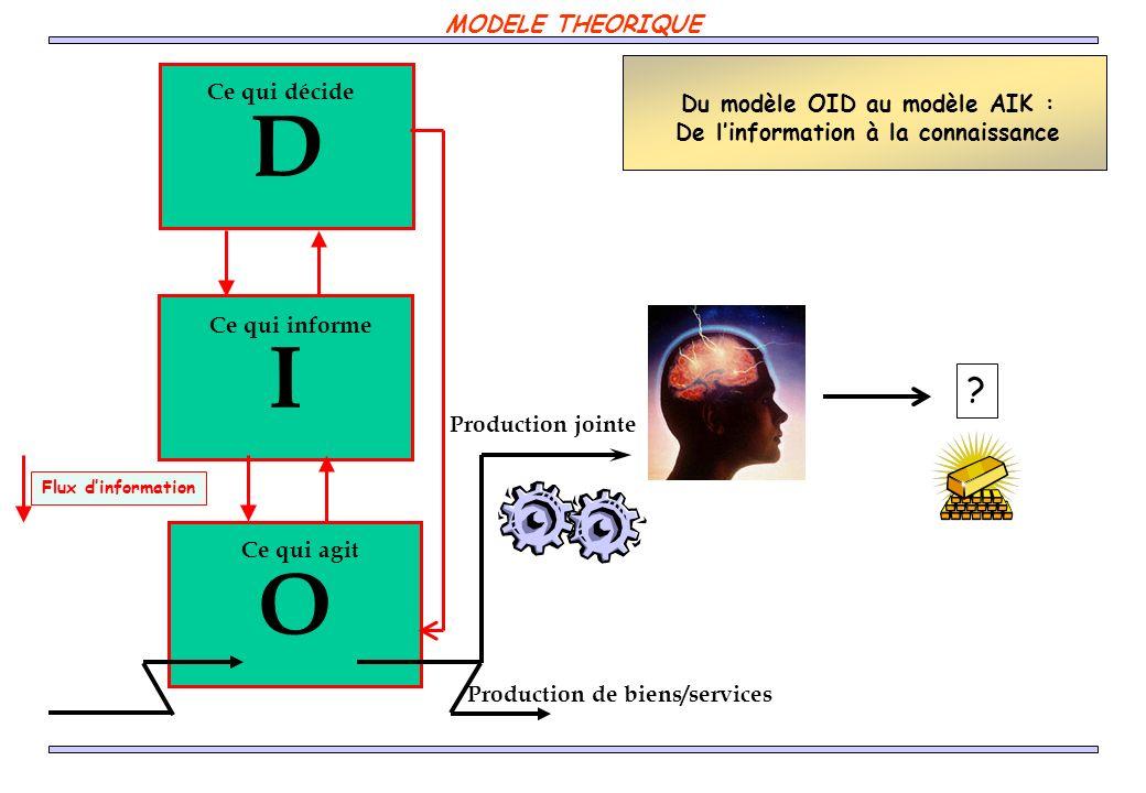 D I O MODELE THEORIQUE Ce qui décide Du modèle OID au modèle AIK :