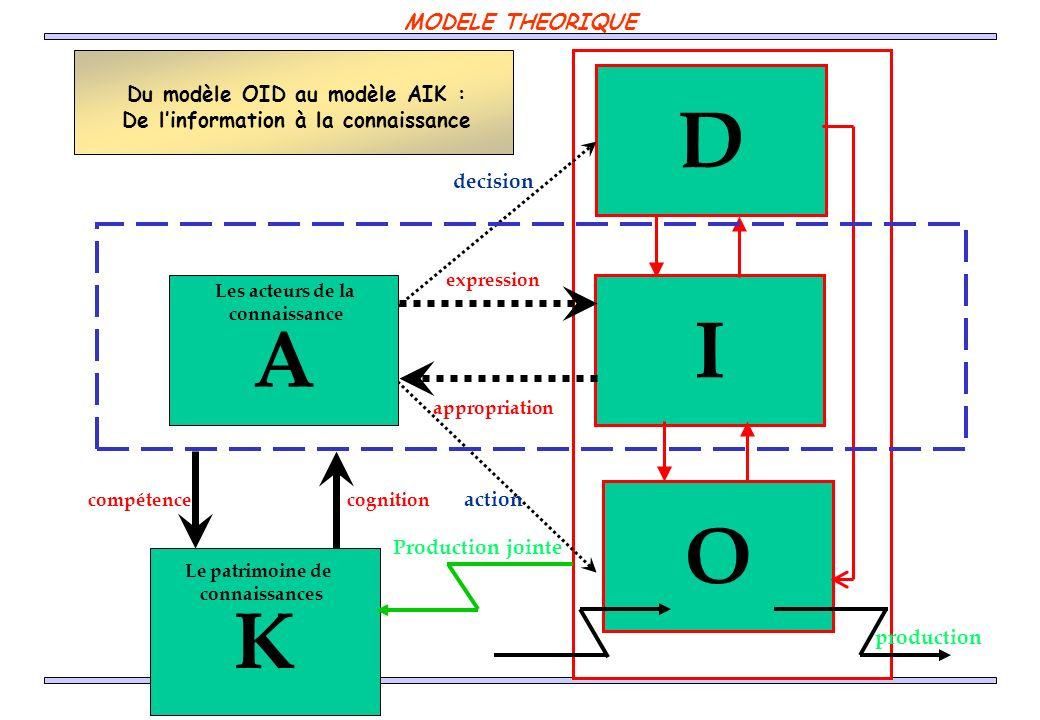 Du modèle OID au modèle AIK : De l'information à la connaissance