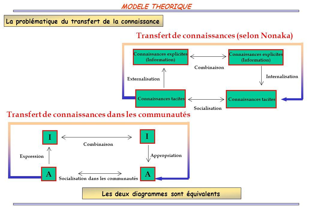 La problématique du transfert de la connaissance