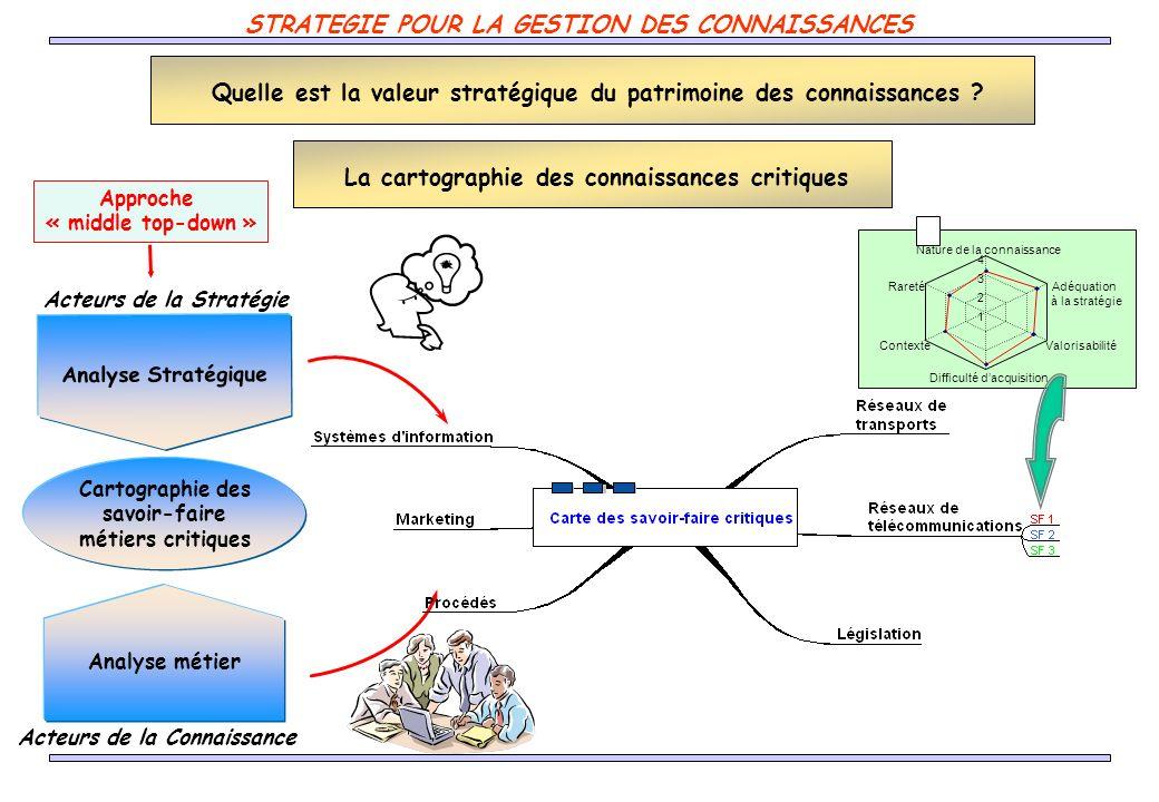 STRATEGIE POUR LA GESTION DES CONNAISSANCES