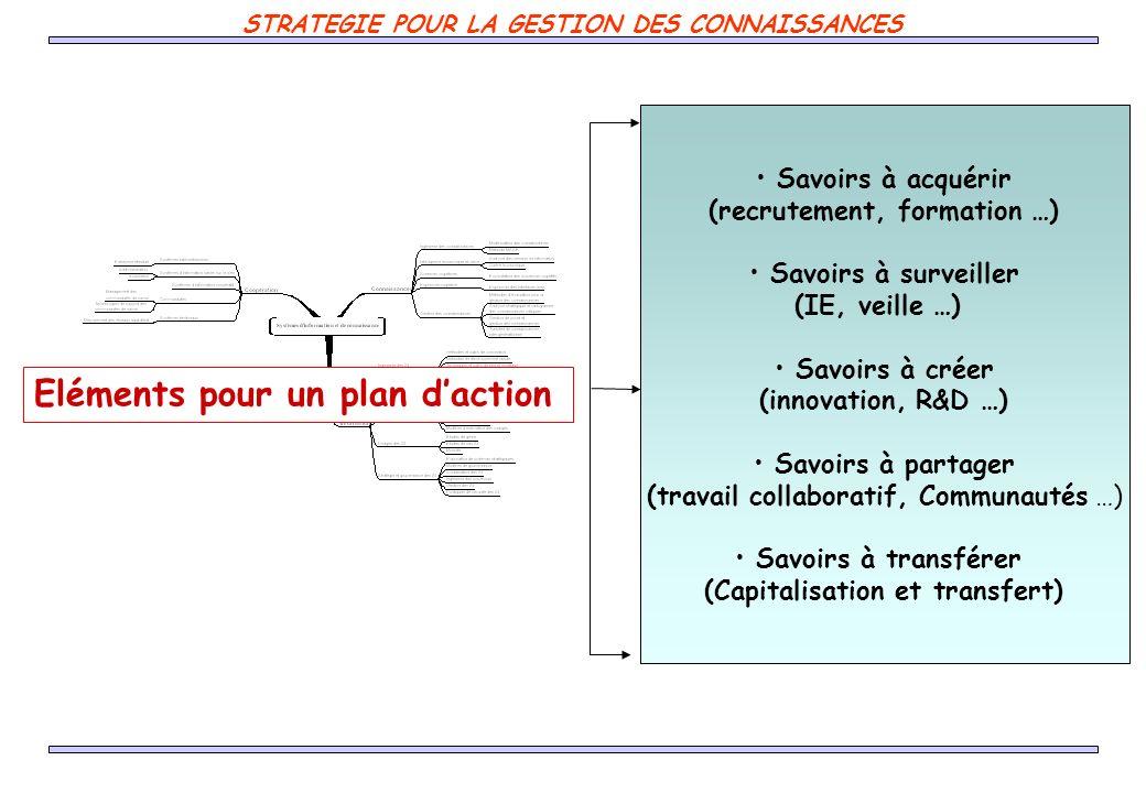 Eléments pour un plan d'action