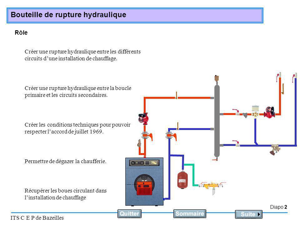 Rôle Créer une rupture hydraulique entre les différents circuits d'une installation de chauffage.