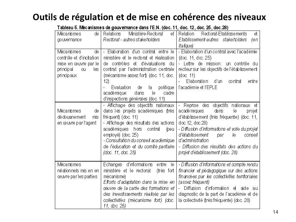 Outils de régulation et de mise en cohérence des niveaux