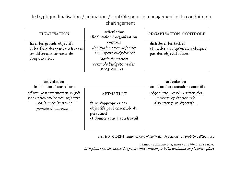 le tryptique finalisation / animation / contrôle pour le management et la conduite du chaNngement