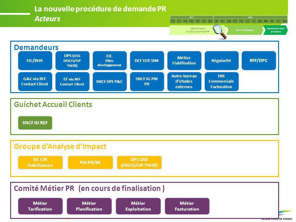 La nouvelle procédure de demande PR Acteurs